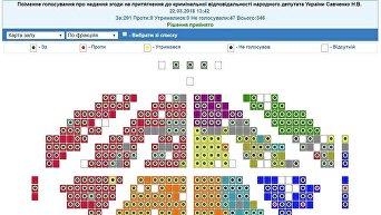 Поименное голосование о предоставлении согласия на привлечение к уголовной ответственности народного депутата Украины Савченко Н.В.