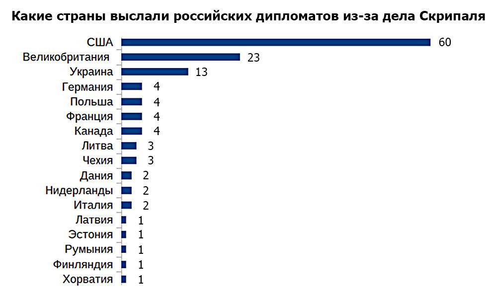 Какие страны выслали российских дипломатов из-за дела Скрипаля