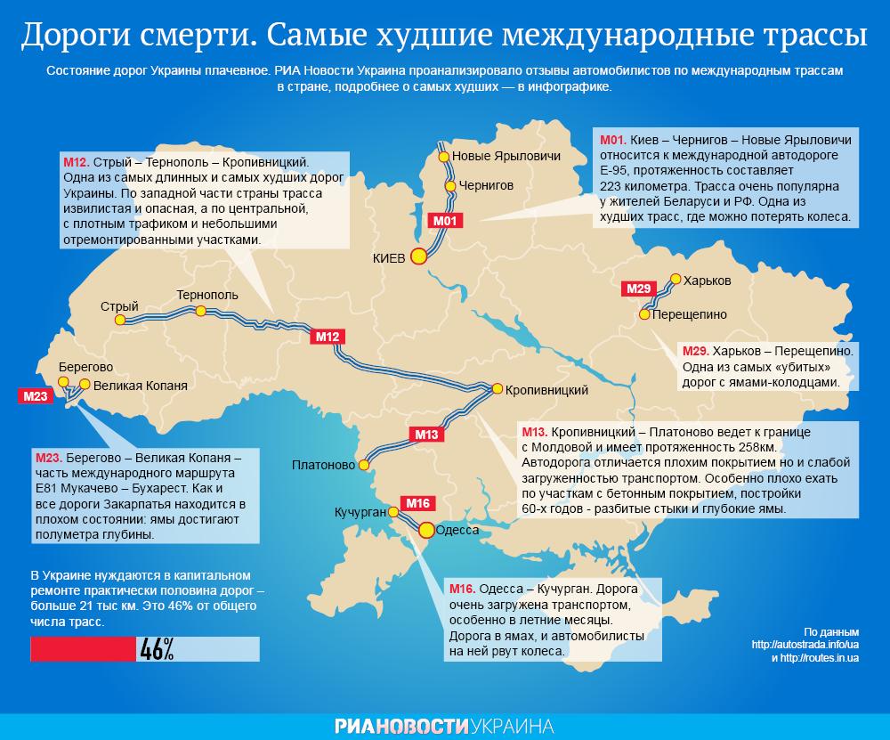 Худшие дороги Украины. Инфографика