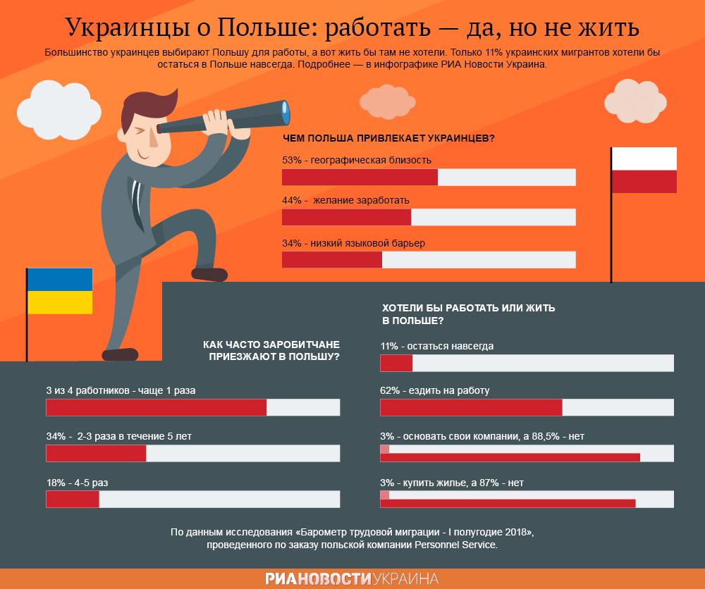 Украинцы в Польше: работать согласны, жить нет