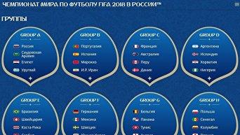 Все участники Чемпионата мира по футболу 2018 года