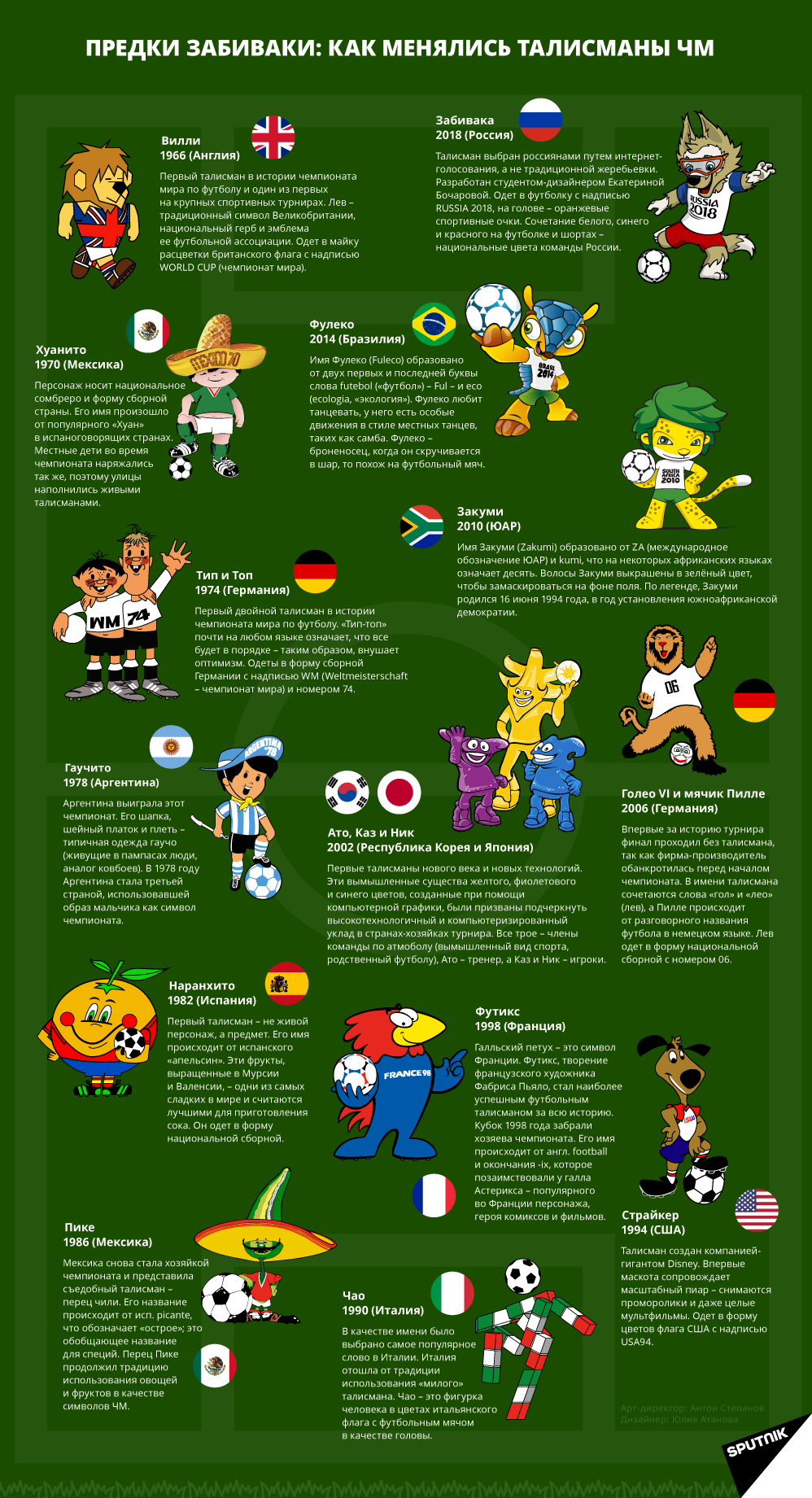 Как менялись талисманы чемпионатов мира