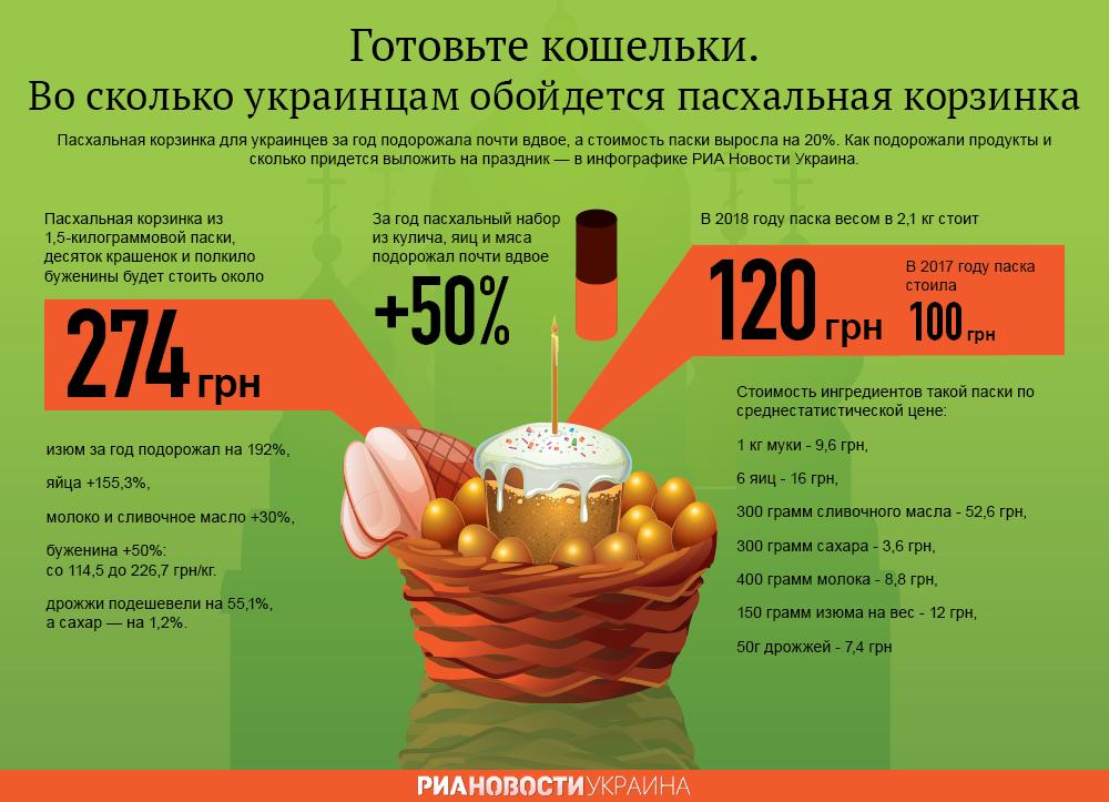 Во сколько украинцам обойдется пасхальная корзинка. Инфографика