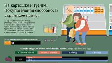 Покупательская способность украинцев. Инфографика
