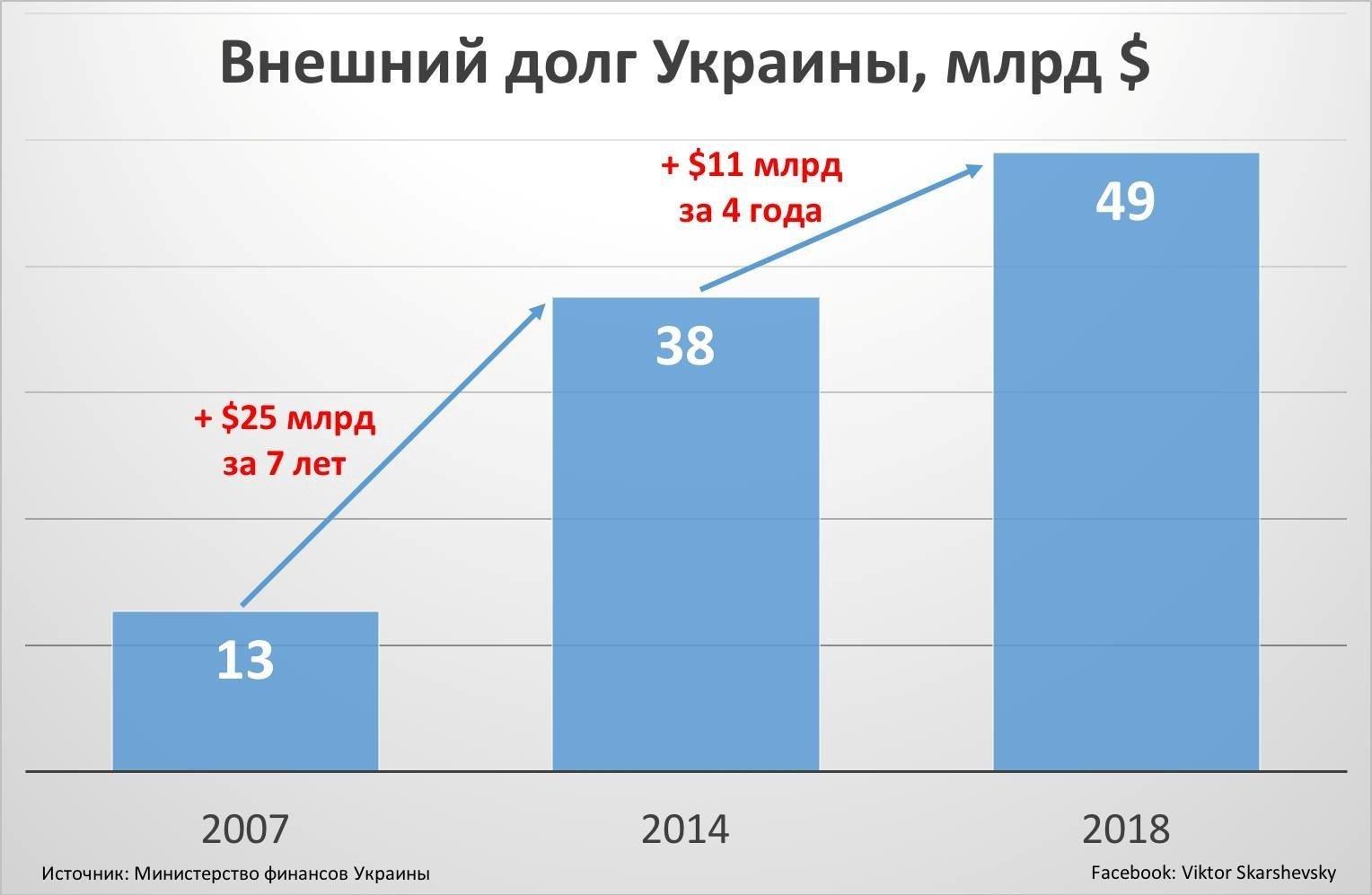 Тег: внешний госдолг Украины