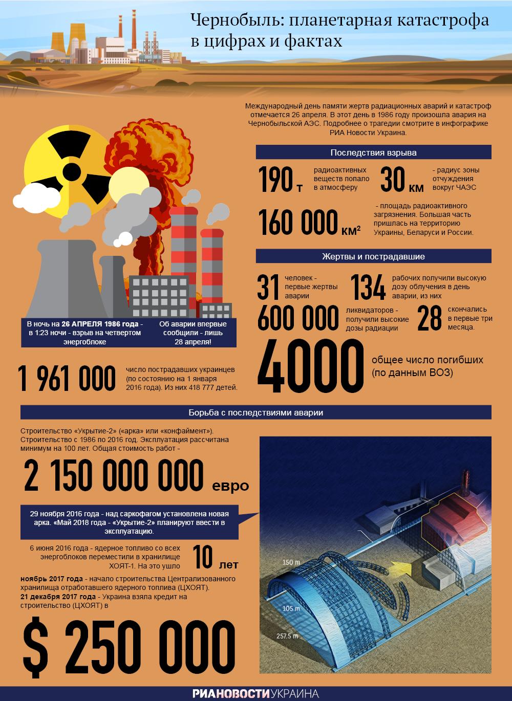 Чернобыль: планетарная катастрофа в цифрах и фактах