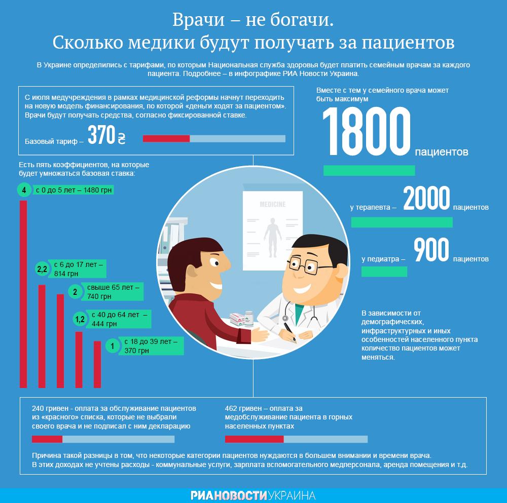 Сколько медики будут получать за пациентов