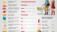 Цены на продукты в Украине взлетают: лидеры подорожания. Инфографика