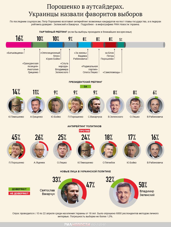 Лидеры и аутсайдеры президентского рейтинга