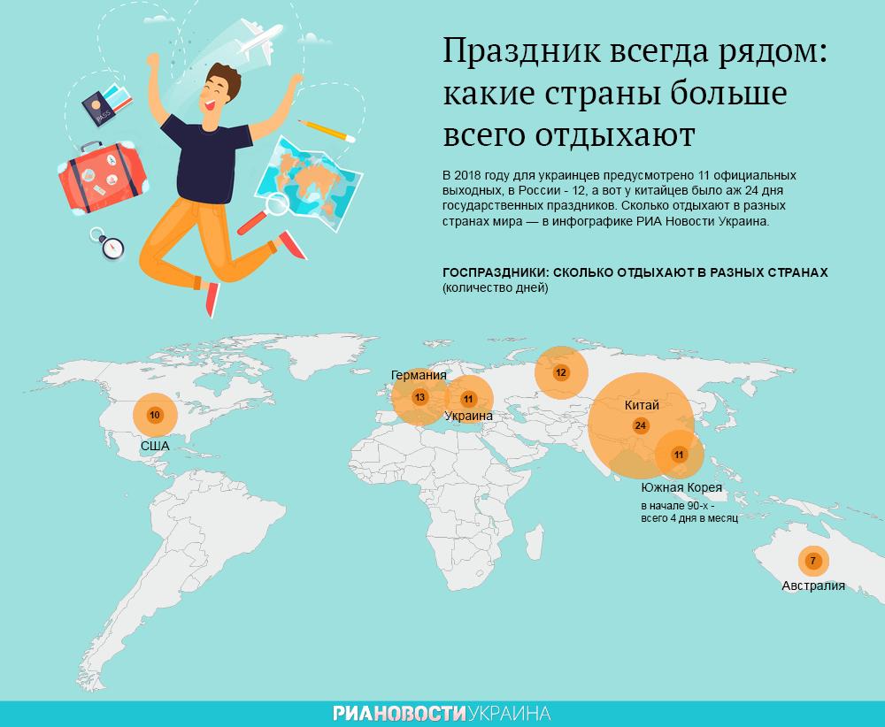 Долой работу, праздник рулит. Сколько отдыхают в Украине и мире. Инфографика