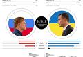 Владимир Кличко vs Александр Поветкин. Инфографика