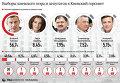 Выборы киевского мэра и депутатов в Киевский горсовет