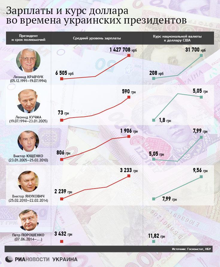 Зарплаты и курс доллара во времена украинских президентов