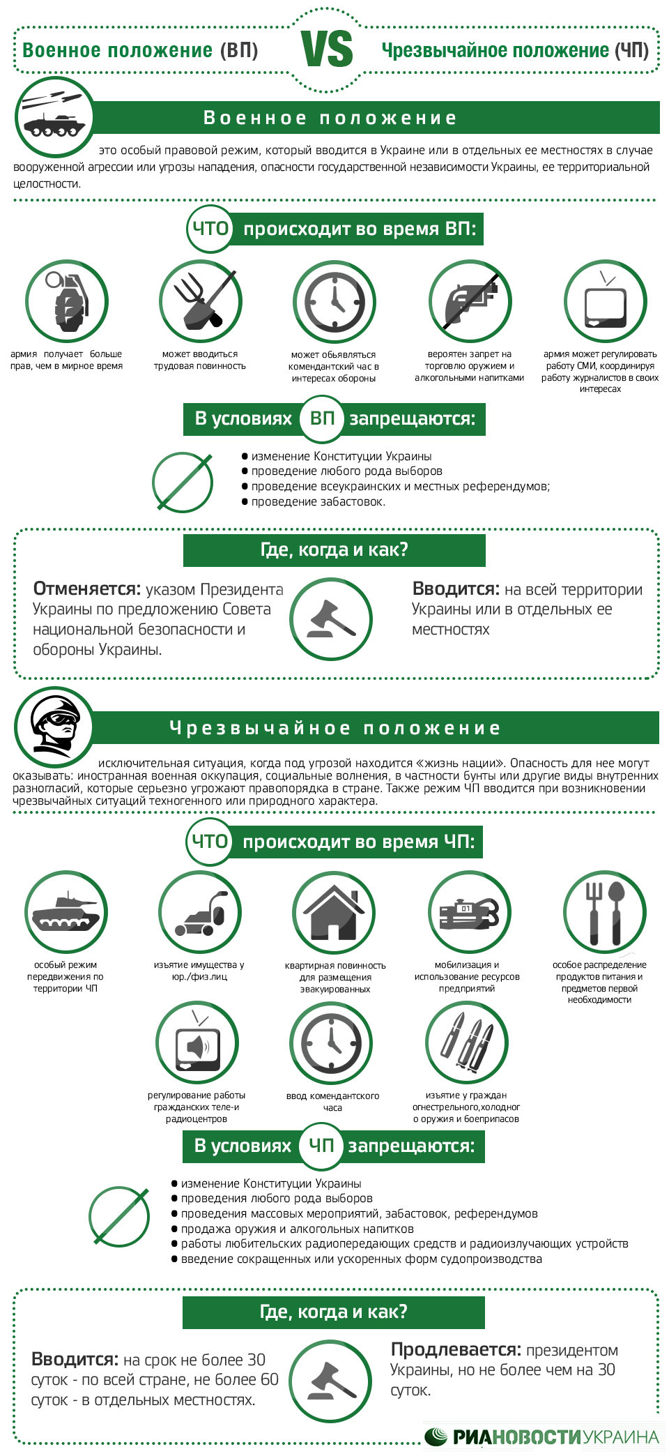 Военное положение и чрезвычайное положение. Инфографика