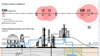 Газовый конфликт Украины и РФ. Инфографика