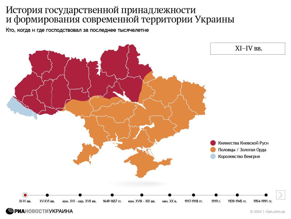 История формирования территории Украины. Инфографика
