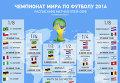 Расписание матчей плей-офф ЧМ по футболу. Инфографика