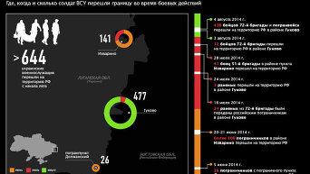 Переходы украинских военных на территорию РФ. Инфографика