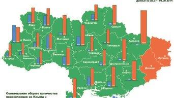 Переселенцы с востока и Крыма