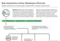 Как получить статус беженца в России. Инфографика