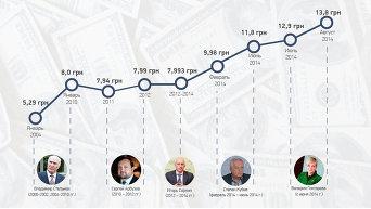 Динамика изменения курса доллара по отношению к гривне. Инфографика