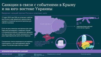 Санкции в связи с событиям в Крыму и на юго-востоке Украины. Инфографика