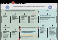 Связь и взаимодействие военных структур Евросоюза и НАТО. Инфографика