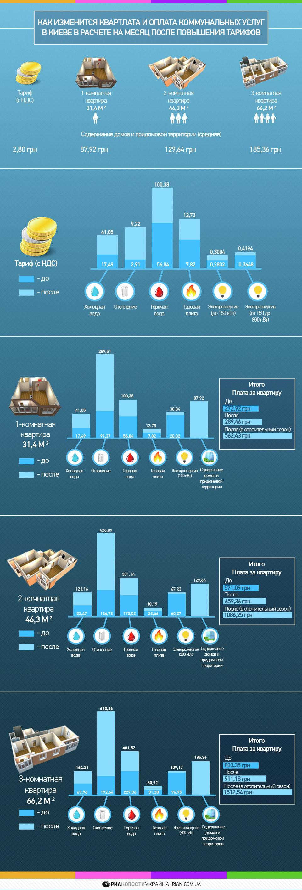 Тарифы на все жилищно-коммунальные услуги в Киеве. Инфографика.