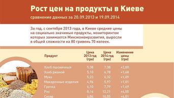 Рост цен на продукты в Киеве. Инфографика