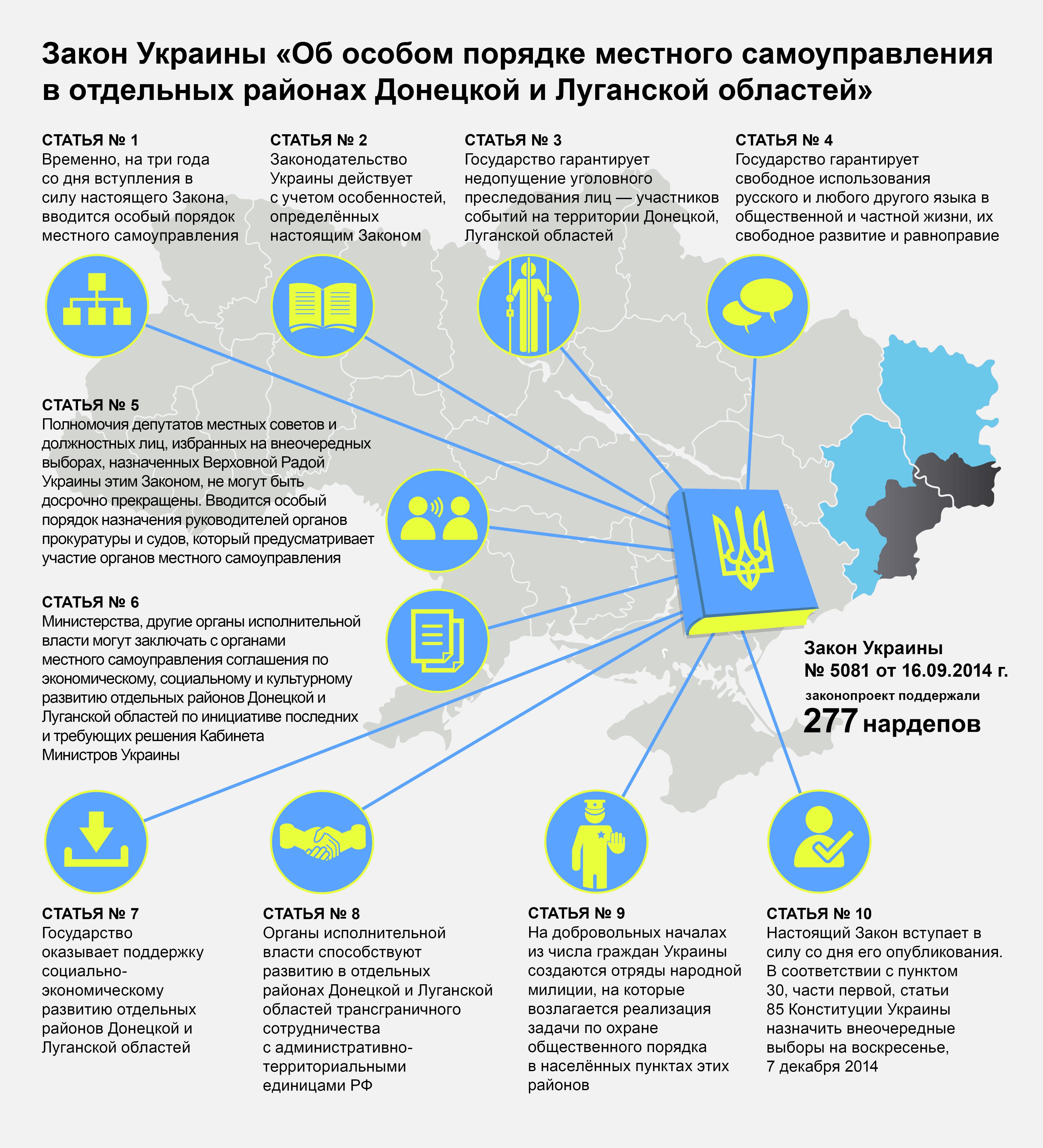 Закон о статусе отдельных территорий Донбасса. Инфографика