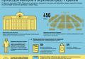 Процедура выборов в Верховную Раду, Инфографика