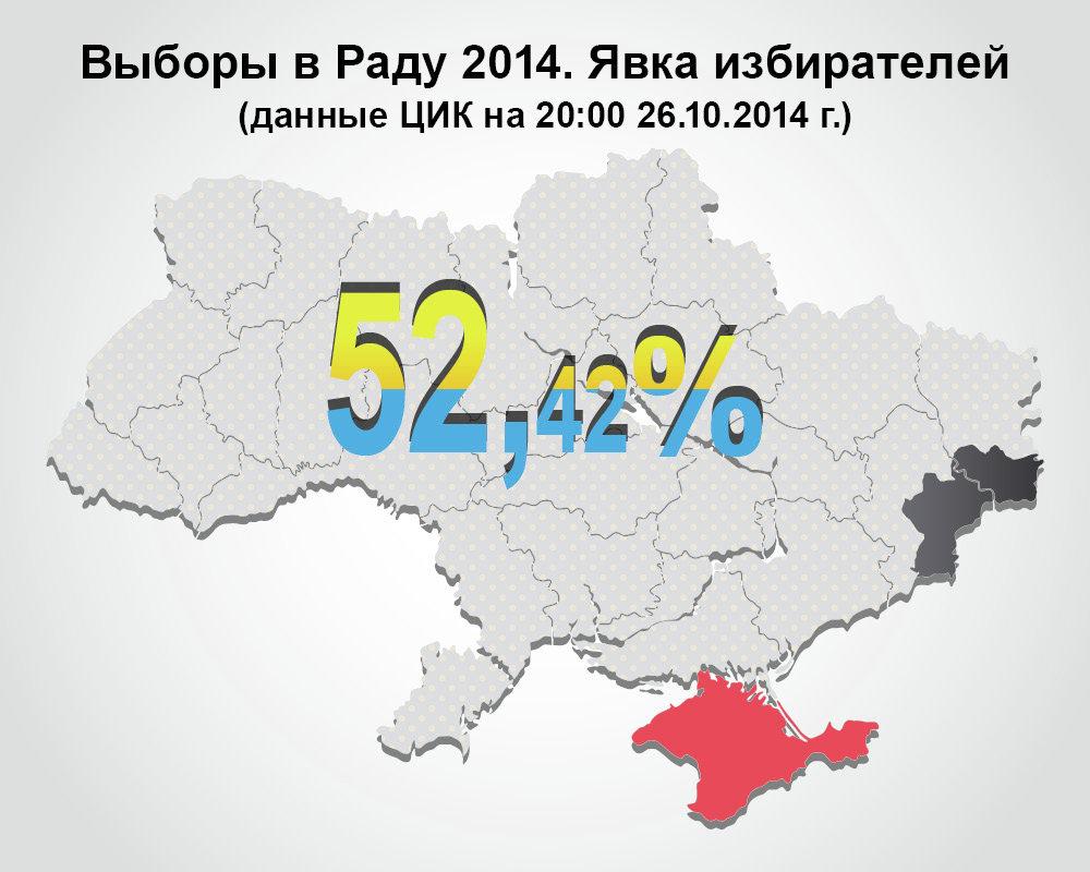 Выборы в Раду: явка избирателей. Инфографика