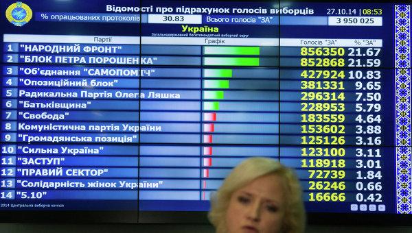 Объявление результатов выборов в Верховную Раду