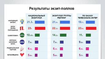 Результаты экзит-поллов. Инфографика