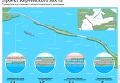 Проект Керченского моста. Инфографика