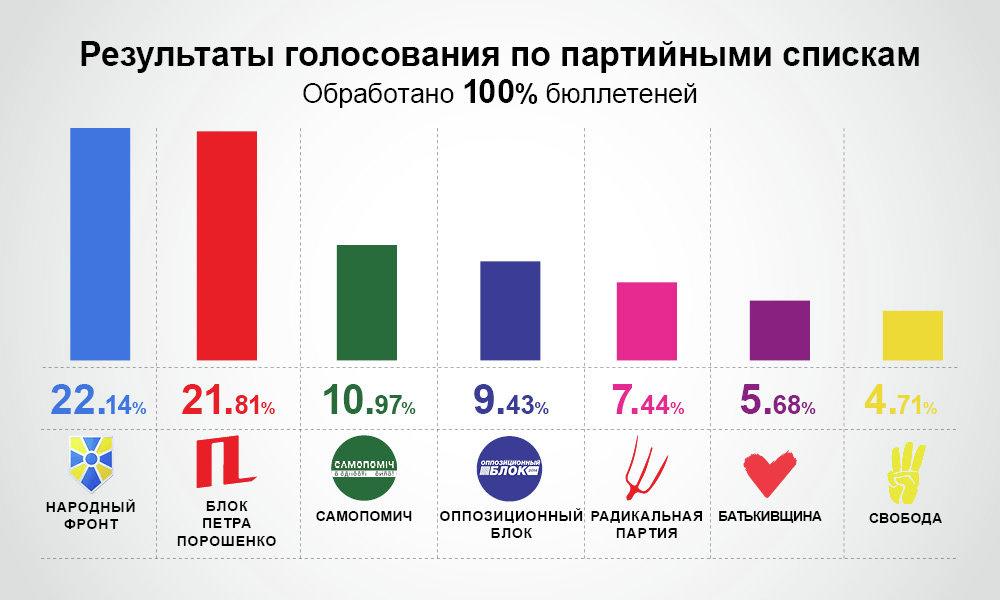 Результаты выборов в Верховную Раду. Инфографика