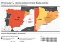 Результаты опроса населения Каталонии. Инфографика