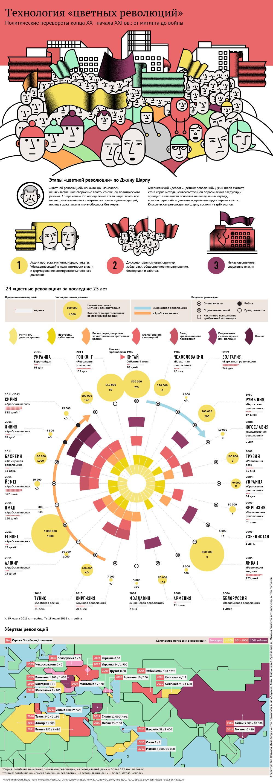 Технология цветных революций. Инфографика