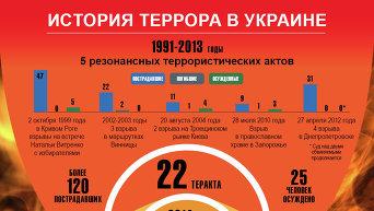 История террора в Украине. Инфографика