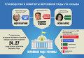 Руководство и комитеты Верховной Рады 8 созыва. Инфографика