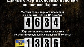 Данные о жертвах боев на востоке Украины