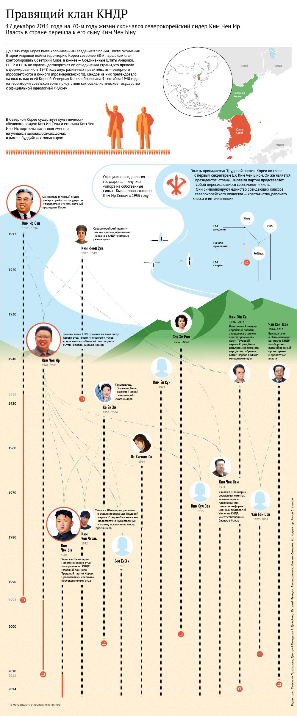 Правящий клан КНДР. Инфографика