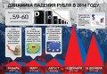 Динамика падения рубля в 2014 году. Инфографика