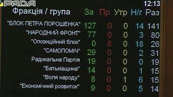 Отмена внеблокового статуса в парламенте