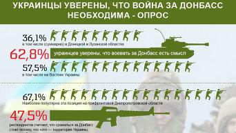 Украинцы уверены, что война за Донбасс нужна