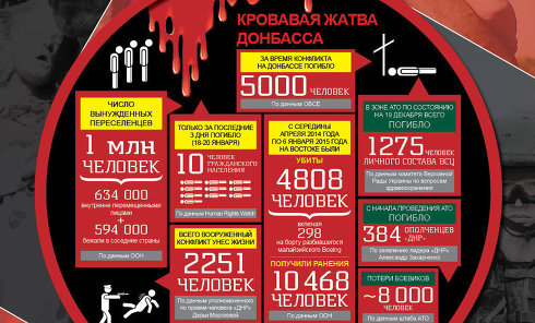 Жертвы АТО и Донбасса Инфографика