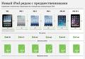 Новый iPad и его предшественники. Инфографика