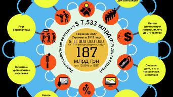 Инфографика. Возможный дефолт в Украине
