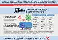 Новые цены на проезд в общественном транспорте Киева