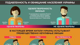 Подавленность и обнищание населения Украины. Инфографика